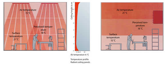 Are radiant heating systems energy efficient?